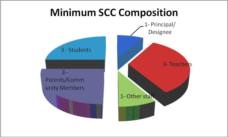 SSC composition